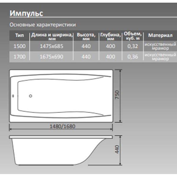 Ванна из искусственного камня Belux Импульс 150x75